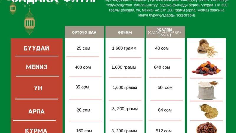 Муфтият орозодогу фитир-садаканын өлчөмүн аныктады