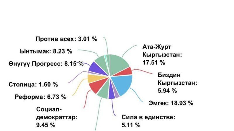 Кечки 20:00 шайлоо тилкелери жабылды. Бишкекте «Эмгек» партиясы эң көп добуш алган