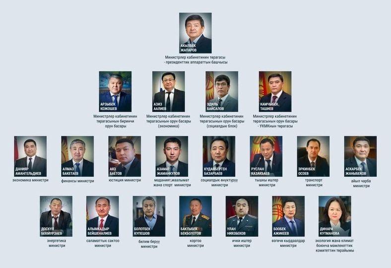 Инвестициялар министрлиги жоюлуп, экотех министрлиги түзүлдү