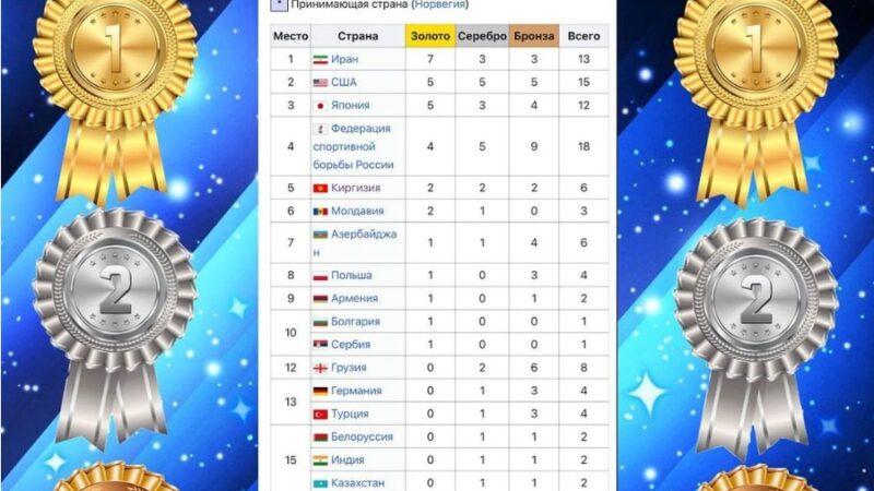 Дүйнөлүк рейтинг: Кыргызстан бешинчи орунда